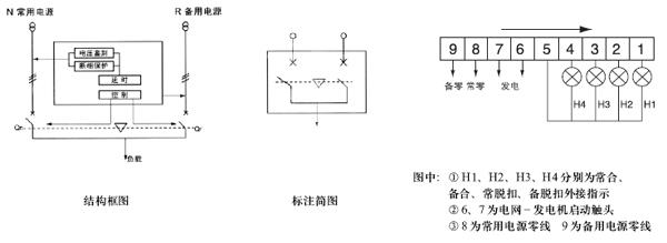 结构框图中N为常用电源,R为备用电源。Qn为常用电源控制断路器、Qr为备用电源控制断路器。两断路器有机械联锁和电气联锁双重保护。控制器由电压鉴别、断相保护、延时、控制器4部分组成。电压鉴别和断相保护取样常用电源进线端。当常用电源正常时,开关工作在自动档时,无论Qr牌合或分状态,都先完成Qr分Qn合程序,保证常用电源接通负载。当常用电源恢复正常时,将负载换接返回常用电源。 开关控制断路器可以是3极或4极塑壳断路器组成。开关可以自动和手动操作,并可实现两路电源自动和强制负载切换。根据用户要求,常用电源提