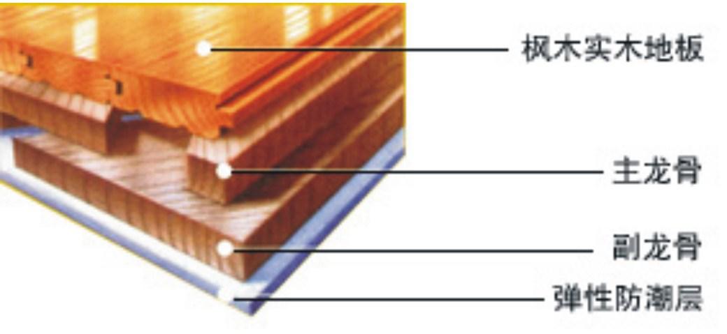 体育木地板的结构必须具备震动吸收功能,即运动员跳起回落到木地板时